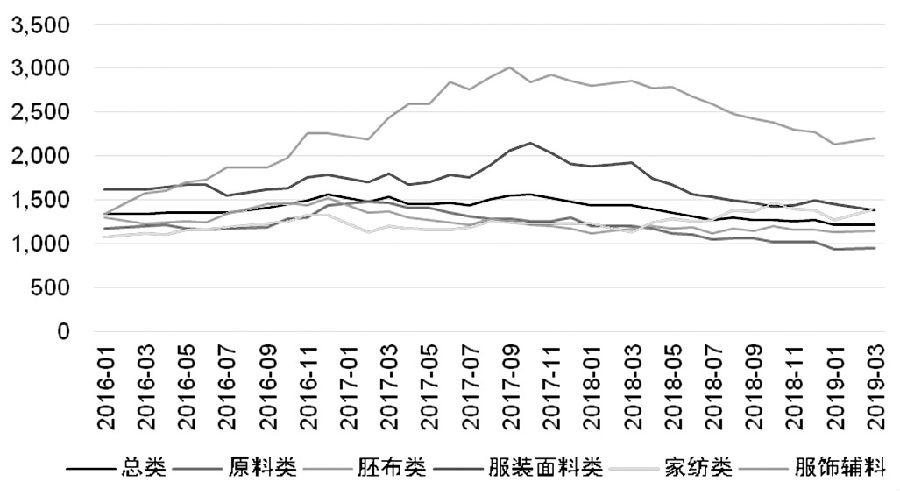 沪铝指数。从2017年2月至2018年10月期间完善了大型复相符头肩顶形式的组织(如图所示),左肩和右肩都是复相符形式,A点17286元/吨即是头部最高点。A点至颈线位置共下跌了约3250元/吨,理论上跌破颈线的现在的位起码在13000元/吨下方。盘面上,并异国不息下跌,而是展现弱逆弹组织。至昨日收盘,受到A—B趋势线和颈线的双重压力,逆弹受阻,展望后市约略率下跌。