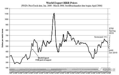 图为HRB出口价格走势