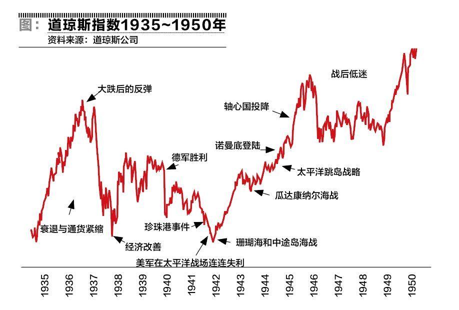 """""""二战""""股市风云之一:美国"""