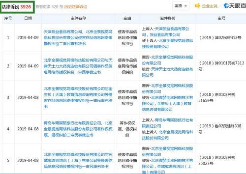 """公开质料显示,全景网全称为北京全景视觉网络科技股份有限公司,自2005年创建,从传统的图片代理成功转型为""""图片搜索"""
