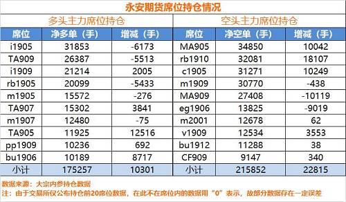 如上图所示,最大多头仓位在铁矿i1905,净多单仅3.1万手,最大空头仓位MA905也只有3.4万手。多空不偏不倚,可谓佛系。