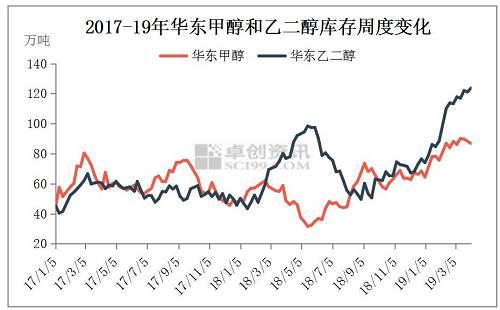 而在较为偏终端的甲醇下游产品中,虽然受到2019年以来多种事件的影响,但下游产品涨跌不一,走势各异。其中值得一提的是,鲁南苏北地区由于受到江苏化工事件影响,部分工厂的开工受到了一定的限制,也间接的导致了4月11日的甲醛价格较2月份同期高端价格均上涨超过200元/吨。