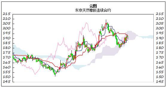 国际橡胶日评:日元贬值 东京橡胶价格继续走高