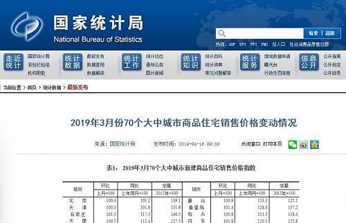 3月份, 4个一线城市新建商品住宅销售价格环比上涨0.2%,涨幅比上月回落0.1个百分点。其中:北京和广州分别上涨0.4%和0.8%,上海和深圳分别下降0.1%和0.3%。