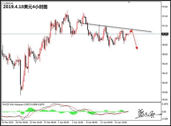 盛文兵:美元震荡延续,欧元1.1275附近继续多