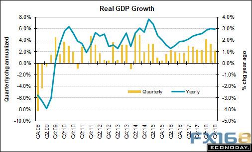 本周美国GDP重磅来袭 这两大因素可能也会撼动市场+上海外汇开户