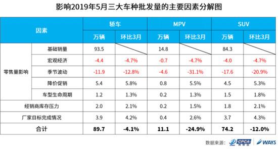 车市呈回暖趋势 乘联会预测5月批发量175万辆同比下降5.4%