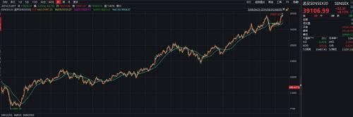 惊!摒除了美股,此雕刻些国度股市也花样翻新高,性价比最高的竟是它