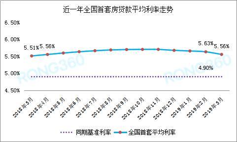 据融360大数据研究院监测,从去年底开始,全国首套房贷均利率一直呈下跌的趋势,已连续下跌4个月;二套房贷连续下跌5个月。