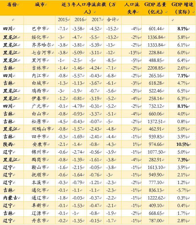 中国城市故事:终将收缩甚至消失的四种城市