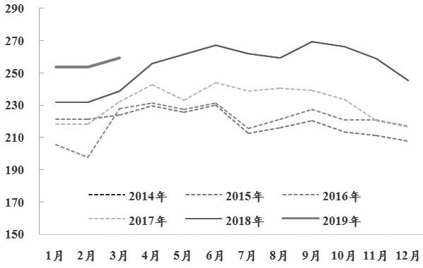 考虑到一季度较好的宏观数据落地,中央政治局会议又强调去杠杆及经济下行压力,货币延续收紧态势,产业端供应仍有增加空间,需求后期大概率走弱,近月基差修复至合理水平,高利润叠加成本端支撑趋弱,钢材价格下行拐点临近。