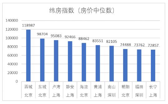 北京西城区以118987元/建筑平方米单价中位数稳居高房价城区榜首,北京东城区以98704元/建筑平方米的单价中位数居第二位,上海卢湾区以95083元/建筑平方米居第三位。