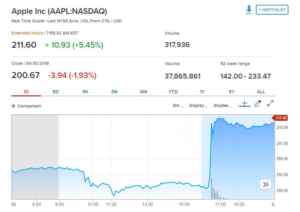 苹果盘前涨超5% 时隔六个月市值再回万亿美元