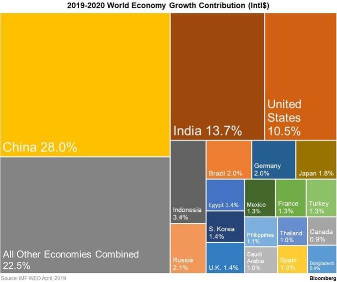 中国料继续成为全球GDP增长主要引擎美国贡献份额将减少