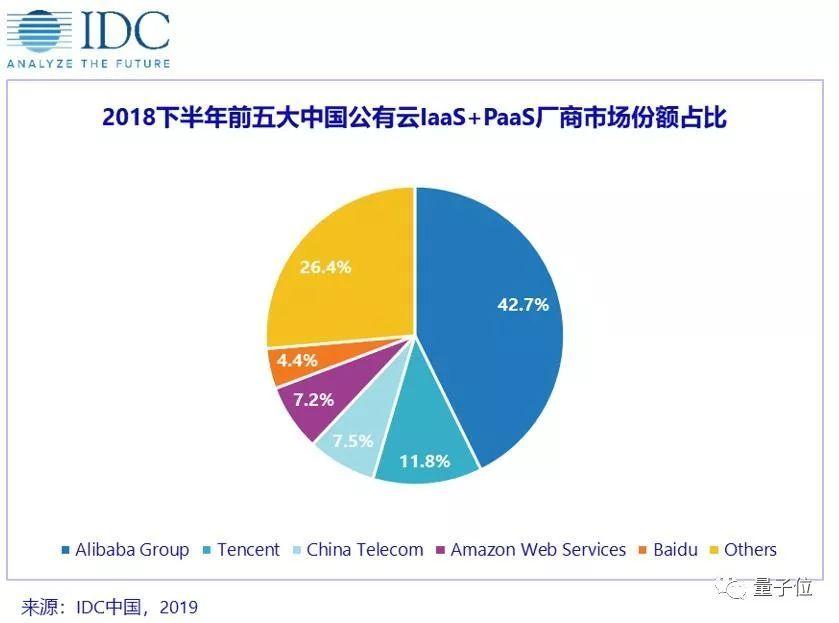 IDC发布云市场最新份额:阿里腾讯领头,百度增速最猛