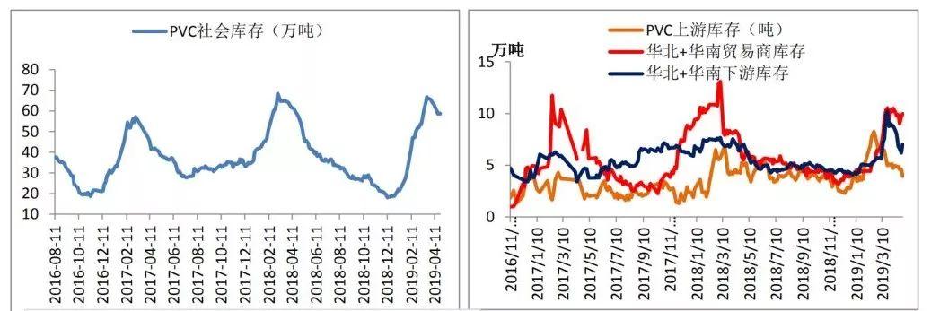库存降幅减小,华东和华南仓库库存仍高位,贸易商和下游库存略有增加