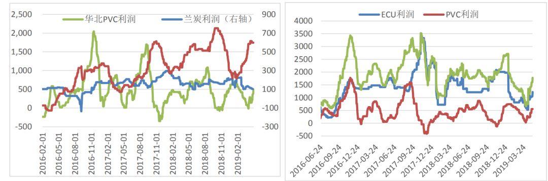 内蒙块煤537,涨7;兰炭价格780;西北电石3170,跌20;西北PVC6500;电石价格仍有下跌预期,对PVC
