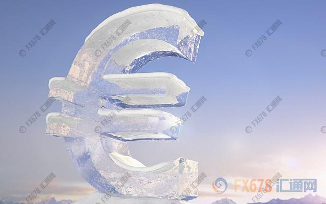 欧元区通胀始终不及欧银目标,欧美徘徊1.12关口,警惕空头回补后重拾跌势