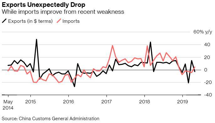 中国4月以美元计出口转为负增长,贸易顺差大幅收窄