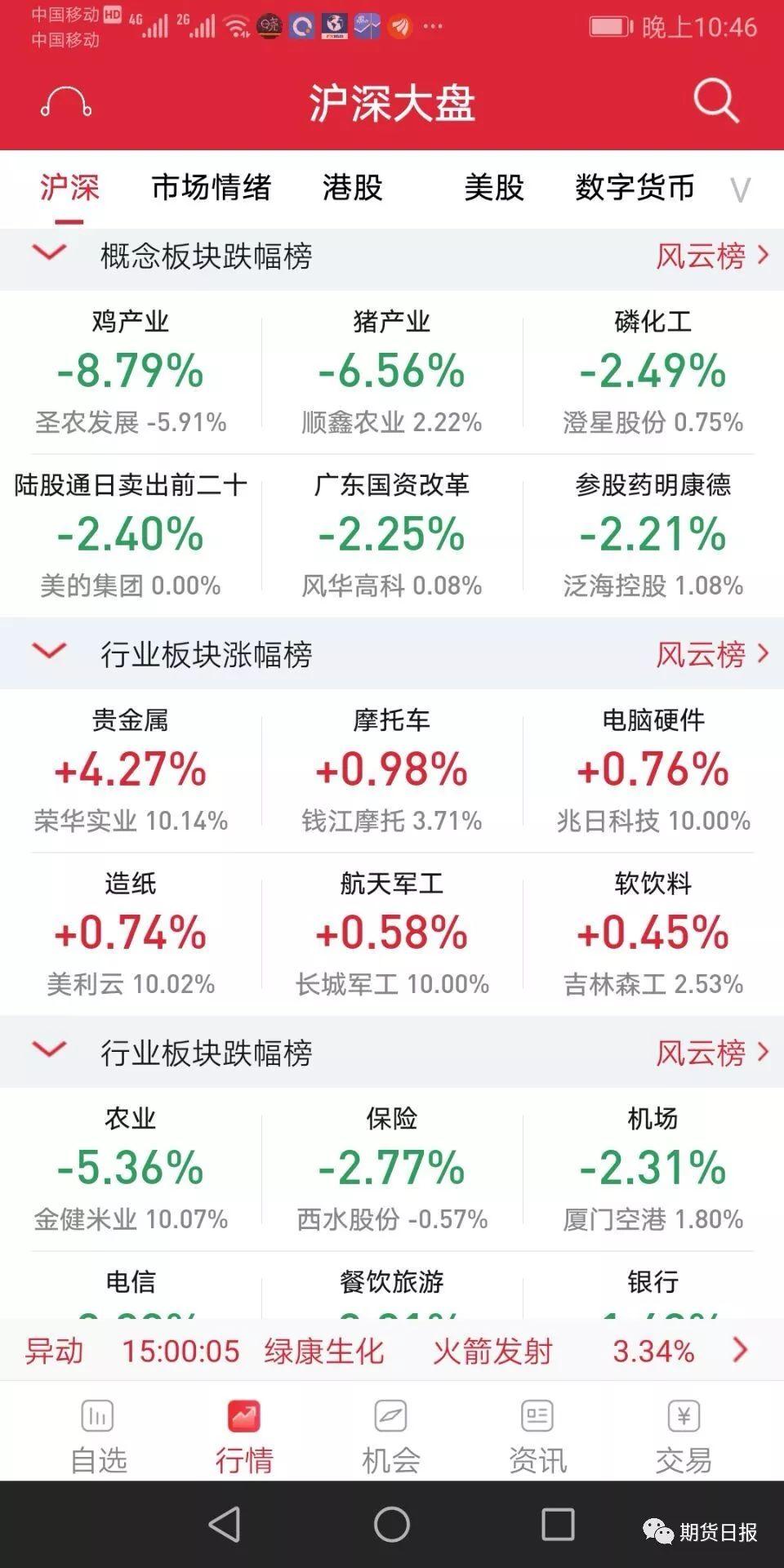 """相反,A股相关上市公司倒跟着""""蹭""""了把热点,在股市调整的环境下连续多日逆市上涨。数据显示,5月8日,人造肉指数以5.51%的涨幅强势领涨各大行业指数,其中,哈高科、丰乐种业、京粮控股、维维股份等多股涨停。但这热点蹭得有点心虚,于是,5月8日晚间,多家A股上市公司发布公告,否认涉足人造肉。"""