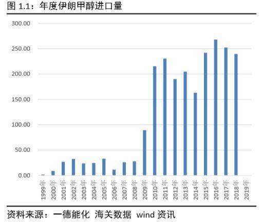 甲醇 · 美制裁伊朗事件对中国供需影响预期