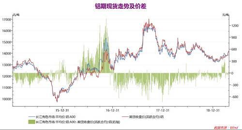 數據來源:Wind,徽商期貨研究所