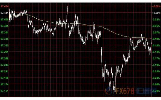 日元上周表现居G-10货币之首,领先于瑞郎。瑞士央行行长Thomas Jordan表示,瑞郎汇率被高估,通胀预期受到良好控制,必要情况下将保持政策稳定。