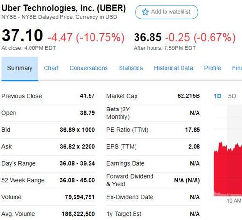 Uber上市即破发CEO安慰员工:Facebook和亚马逊上市后股价表现