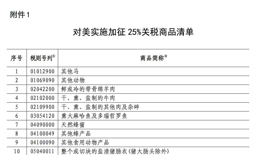 中国的反制措施来了:对美商品提高加征关税,最高到25%!