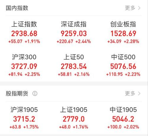 百股涨停外资回流A股 基金:逢低布局良机来了