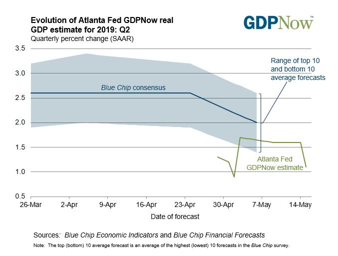 美国二季度经济开局不佳!GDPNOW模型预计增速将降至1.1%