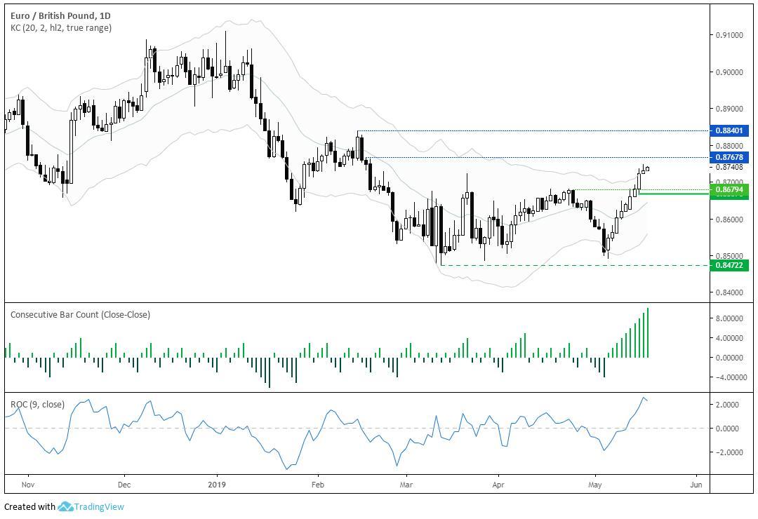 嘉盛集团:欧元/英镑:动能依然强劲但警惕日图涨势或休整