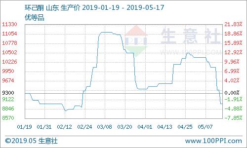 生意社:环己酮市场行情持续下跌(5.13-5.17)