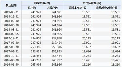 *ST上普最新股东户数: