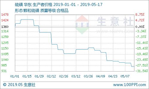 生意社:本周国内硫磺价格走弱 近期或难好转(5.13-17)
