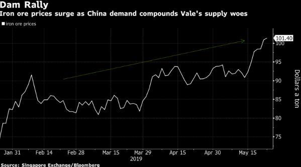 高盛上调年内铁矿石价格预期料供给短缺将加剧