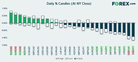 嘉盛集团:美元指数尚不具备上破条件,纽元有望上修