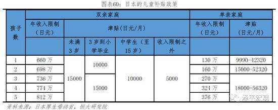 """在托幼方面,日本通过三次""""天使计划""""扩大托幼服务,并且制定了""""待机儿童零作战""""计划。日本1994年实施""""天使计划"""",在1999年实行了""""新天使计划"""",2004年实行""""天使计划""""第三期,着力扩大托幼服务。2001年日本政府制定""""待机儿童零作战""""计划,2008年制定""""新待机儿童零作战""""计划,意图将需要进入保育所、但由于设施和人手不足等只能在家排队等待的""""待机儿童""""降为零。"""