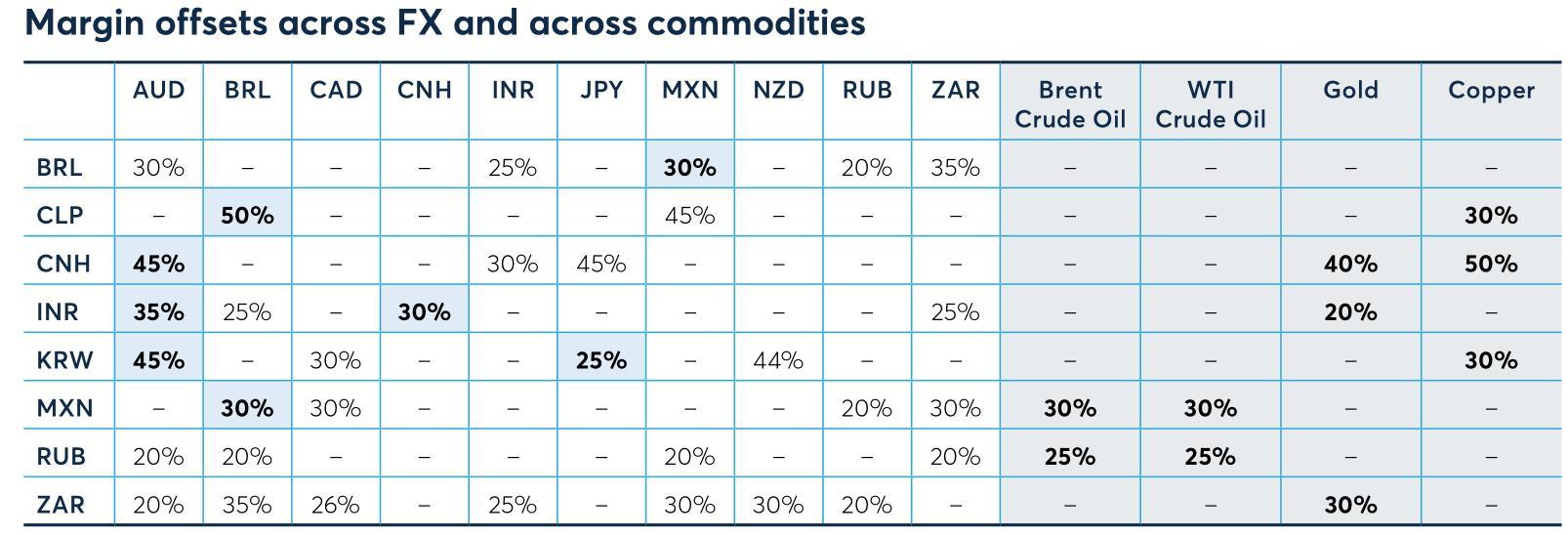 图四:CNH合约和黄金及美铜等大宗商品的保证金对冲优惠表
