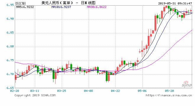 美元指数短线走弱 人民币中间价报6.8992下调2点