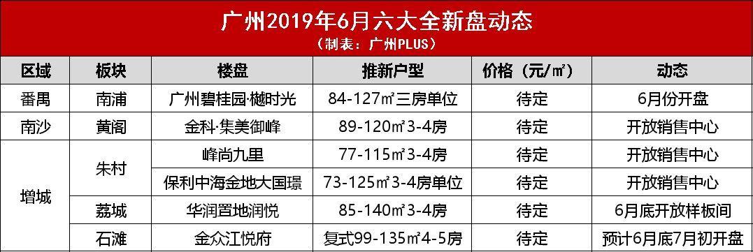 2019年5页广州6大楼盘新动态1