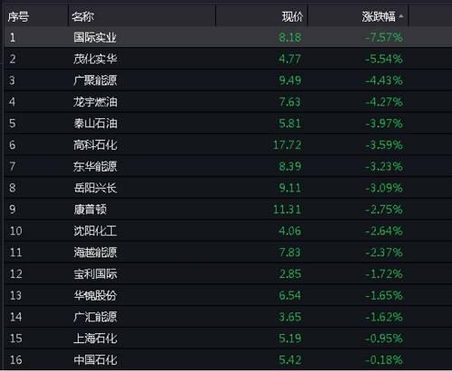 从石化板块望,今日早盘开盘,上海石化、中国石化两大化工股开盘展现虚弱跌势,截至正午收盘,两只个股别离收跌5.19元、5.42元,跌幅别离为0.84%、0.18%。不过,广聚能源、龙宇燃油、泰山石油等有关石化板块个股外现弱势,跌幅超过3%以上。