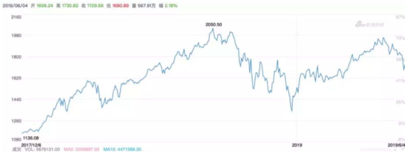 亚马逊2018年1月至今的股价及估值走势,与其新营业的开拓有着清晰的呼答。