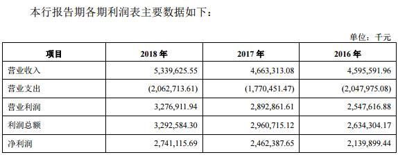 南海农商银行提交IPO申请:去年净利润27亿元 股东户数超1.1万人