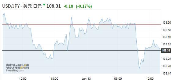 【亞盤匯市】避險意愿推動日元上揚,美元維持近期錄得的漲幅