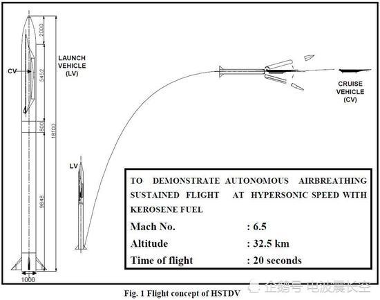 由于超燃冲压发动机必要极高的点火速度,因而清淡都是使用大推力的火箭来协助进走初首段的飞走添速。印度人。选择了使用成。熟的烈火1型弹道导弹来改装,他们将HSTDV置于烈火1的头部,外部使用整流罩包裹。在。导弹发射后,烈火1会将HSTDV送到3万2千米的高空,并添速到6马赫旁边,然后开释HSTDV。之后HSTDV的超燃冲压发动机点火,不息做事20秒,维持6到7马赫的高速飞走。按照印度媒体LIVEFIST得到的新闻,此次出题目的正好就是望首来已经很成。熟的烈火1型弹道导弹载体,他能够异国成。功完善将HSTDV开释的义务,因而DRDO过后的声明十足异国挑到HSTDV的飞走状态,由于它能够根本就异国进入拙劣飞走状态。之后LIVEFIST专门向DRDO和印度国防部咨询了行为载体的烈火1导弹是否做事平常,HSTDV的做事状态到底。如何?但对。方均异国回答。