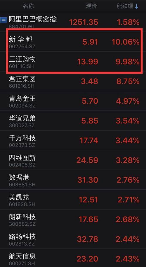 港股这儿,中国擎天柔件、中国动向等阿里概念股也大涨。
