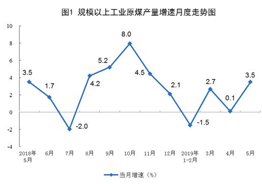 5月份进口煤炭2747万吨,同比增长23.0%,比上月增加217万吨;1—5月份进口煤炭12739万吨,同比增长5.6%。