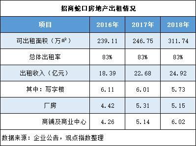 按业态分,写字楼过去三年出租收入分别为6.11亿元、6.01亿元、5.73亿元,平均单价(元/平方米/月)则从138.69元降至95.77元;但招商局广场的年租金收入贡献比例均在1/4左右,2018年达到1.47亿元,出租率升至94%。