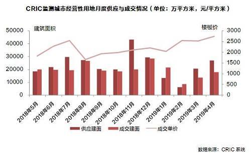 土地月報 | 地價漲幅趨緩,溢價率年內首次環比回落(2019年5月)